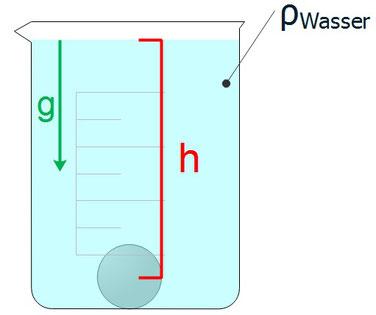 Kugel in einem Gefäß voller Wasser ist einem Wasserdruck ausgesetzt