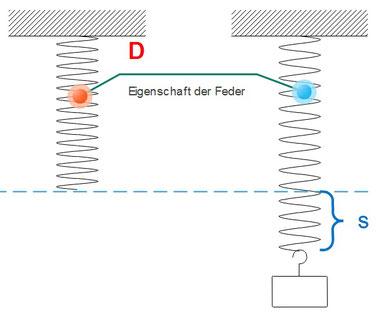 Veranschaulichung der Spannarbeit durch zwei Federn, die mit einem Gewicht verformt werden