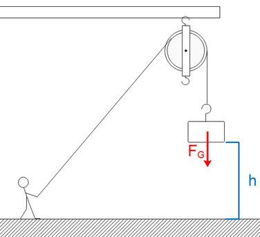 Beispiel für die Anwendung der Hubarbeit beim Anheben eines Gegenstandes