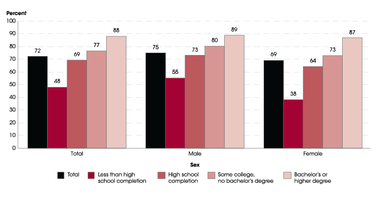 Employment rates of 20- to 24-year-olds, by sex and educational attainment: 2016 - source: https://nces.ed.gov/fastfacts/display.asp?id=561