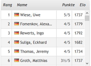 Lüneburger Schachfestival, B-Open: Stand nach 5 Runden