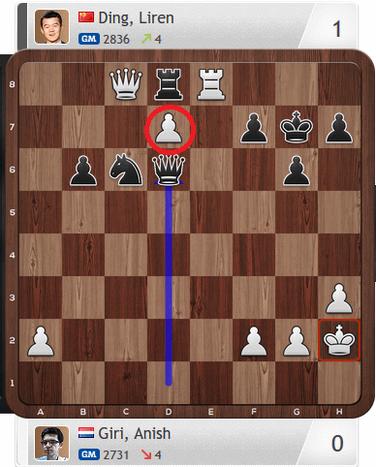 Giri-Ding, Partie 2, Magnus Carlsen Invitational