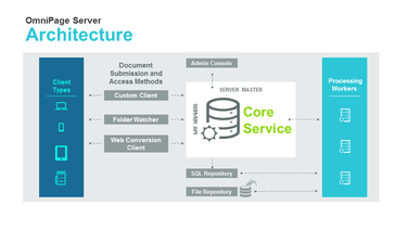 Omnipage Server Architectuur
