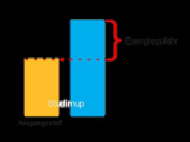 Endotherme Reaktion als Energiediagramm.