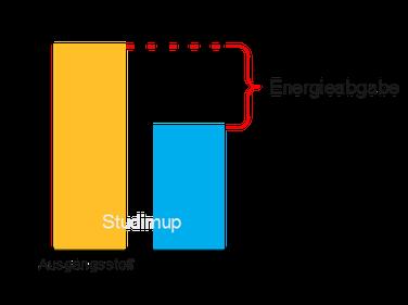 Exotherme Reaktion als Energiediagramm