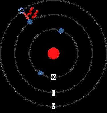 Bohrsches Atommodell mit Veranschaulichung eines Quantensprungs.