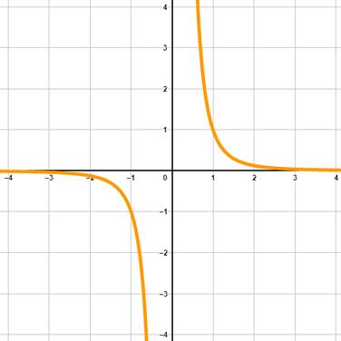 Graph von einer Potenzfunktion mit ungeradem und negativem Exponent