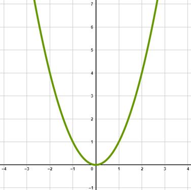 Graphen von Potenzfunktionen mit geradem und positivem Exponent