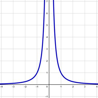 Graph von einer Potenzfunktion mit geradem und negativem Exponent