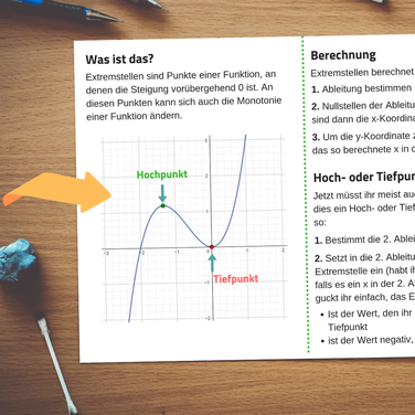 Mathe Spickzettel mit Illustration