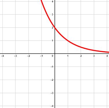 Beispiel einer Exponentialfunktion mit positivem Vorfaktor und einer Basis kleiner 1.