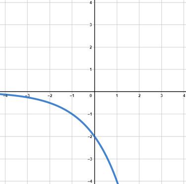 Beispiel einer Exponentialfunktion mit negativem Vorfaktor und einer Basis größer 1.