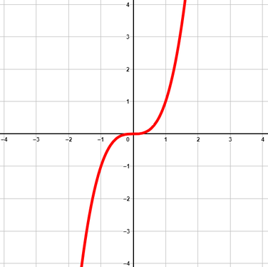 Graph von einer Potenzfunktion mit ungeradem und positivem Exponent