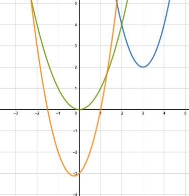 Aussehen von quadratischen Funktionen im Koordinatensystem grafisch dargestellt