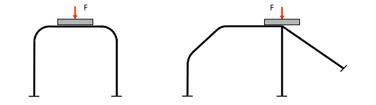 Schematische Darstellung: Eindrücktest – B-Säule Hauptbügel