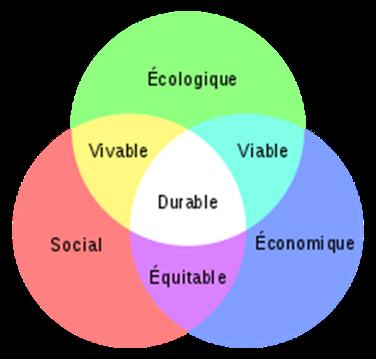 Développement durable : viable, vivable et équitable