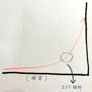 横浜の無責任美容師☆奥条勇紀☆コツコツ努力の放物線