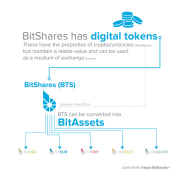 Quelle: https://bitshares.org/media/2015_bitshares_infographic_en.pdf