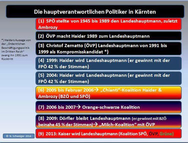 Politische Landschaft Kärntens