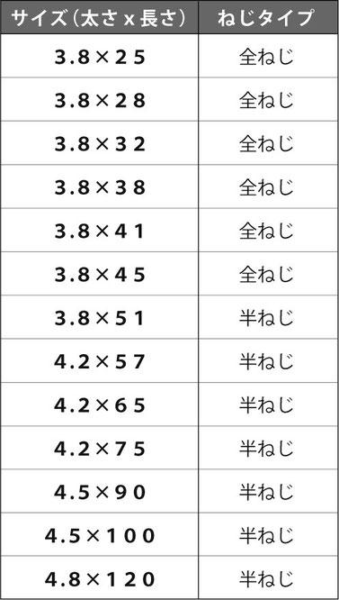 コーススレッド規格表
