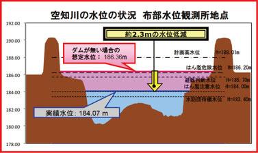 金山ダムの運用状況1