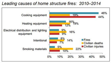 Source: National Fire Protection Agency