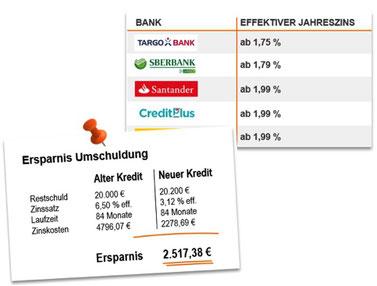 Ersparnis bei einer Kreditumschuldung in Euro. Ein Bankenvergleich mit dem Kreditexperten Christian Paschke aus  Delitzsch bei Leipzig.