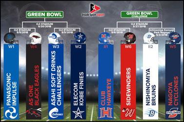 Green Bowl / Green Bowl Challenge