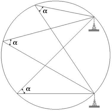 Figura 11.11 - Luogo di posizione di uguale differenza di azimut