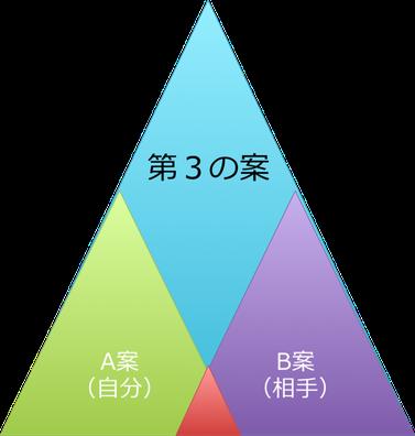 第6の習慣 シナジーを創り出す ≪7つの習慣≫ - 東京7つの習慣ボード ...