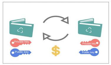 come funziona un portafoglio di criptovalute wallet bitcoin