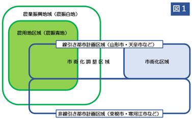 農振法と都市計画法による土地利用区分