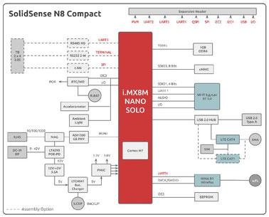 SolidSense N8 block diagram