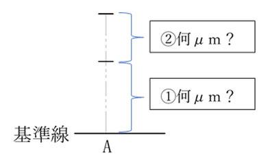 基準線から最小何μmズレて最大何μmズレるのか