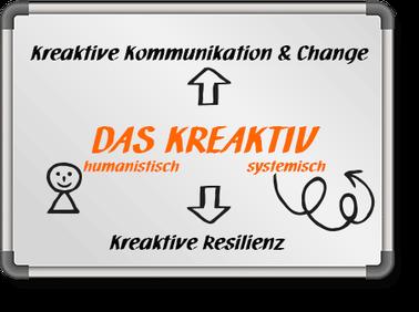 Illustration zu DAS KREAKTIV Leipzig Methoden aus Systemtheorie und  humanistische Psychologie