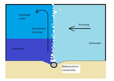 schematische-weergave-ban-de-werking-van-het-bellenscherm.png
