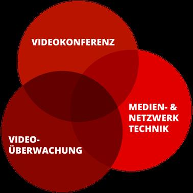 CT Solutions Videokonferenz Videoübertragung Medien & Netzwerktechnik