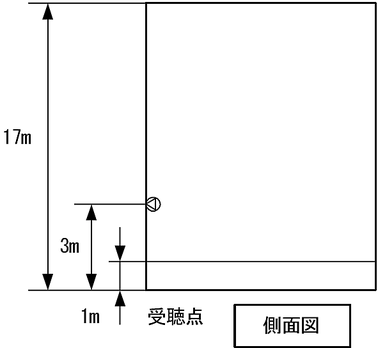 スピーカーの配置(ホーン型コーンスピーカーを使用する) 非常放送設備