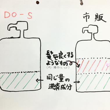 DO-Sシャンプーが洗浄力の弱いモノなら市販のシャンプーはどんなモノ