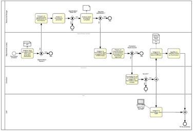 Exemple de processus métier à 4 rôles indiquant les lieux des différentes activités dans l'organisation.