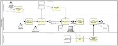 Ce diagramme de processus décrit les étapes de la gestion d'une commande client, réparties sur trois rôles de taches.
