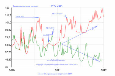 ФРС США 2010-2011_суммарный график используемых мною методов прогноза
