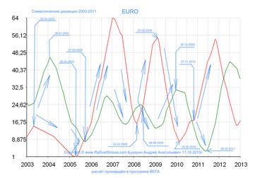 EUR 2003-2011 символические дирекции