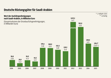 Bild: Statistik Deutsche Rüstungsgüter - Wert der Ausfuhrgenehmigungen nach Saudi Arabien von 2004 bis 1. Halbjahr 2015