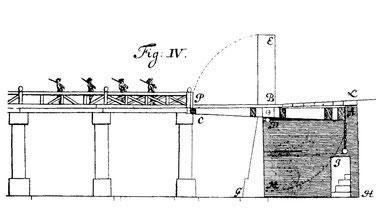 Schema einer Zug/Klappbrücke mit Brückenkeller und Blendmauer