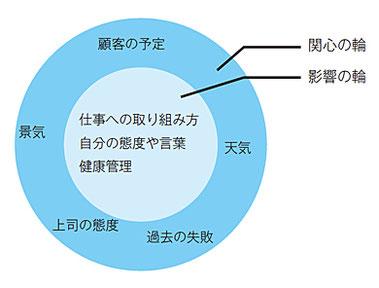 第1の習慣 関心の輪と影響の輪