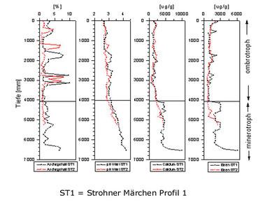 Fig. 1: Abgrenzung ombrotropher Bereich, Strohner Märchen