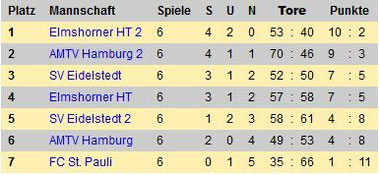 Tabelle Freiwurf Hamburg