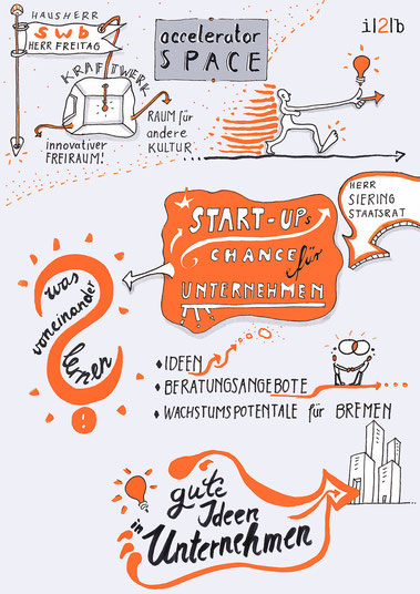 Sketch Notes, Start Up, Ideen in Unternehmen, Wachtumspotentiale