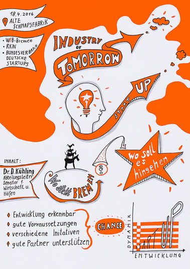 Sketch Notes, Start Up, Industrie von Morgen.